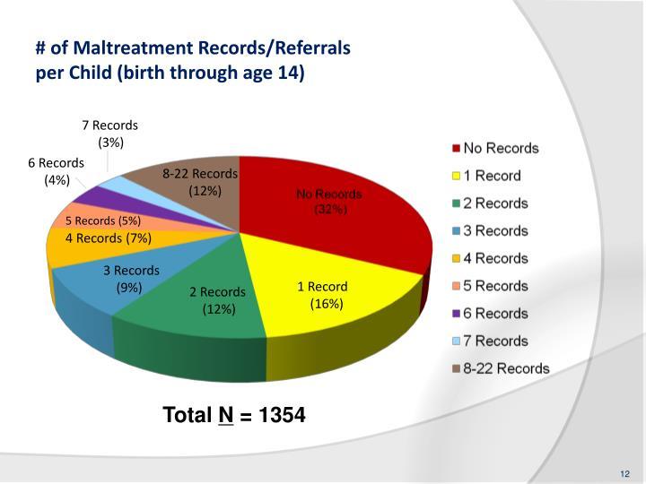# of Maltreatment Records/Referrals