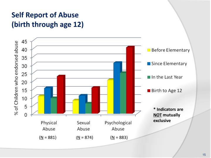 Self Report of Abuse