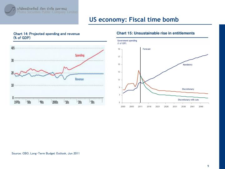 US economy: Fiscal time bomb