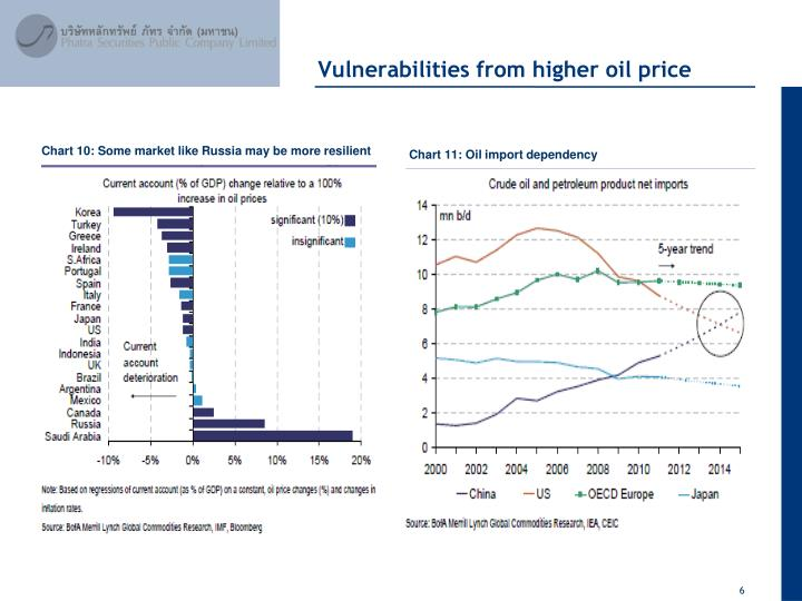 Vulnerabilities from higher oil price