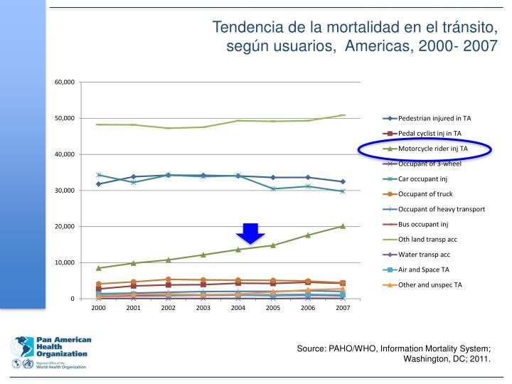 Tendencia de la mortalidad en el tránsito, según usuarios,  Americas, 2000- 2007