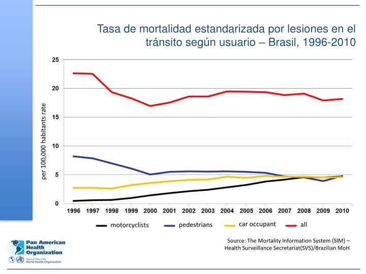 Tasa de mortalidad estandarizada por lesiones en el tránsito según usuario – Brasil, 1996-2010