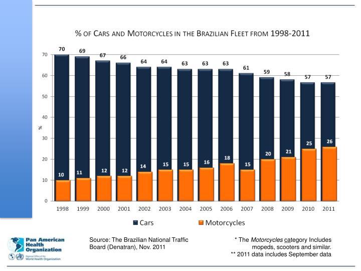 Source: The Brazilian National Traffic Board (Denatran), Nov. 2011