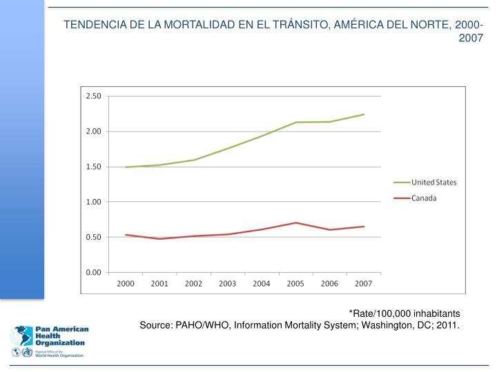TENDENCIA DE LA MORTALIDAD EN EL TRÁNSITO, AMÉRICA DEL NORTE, 2000-2007