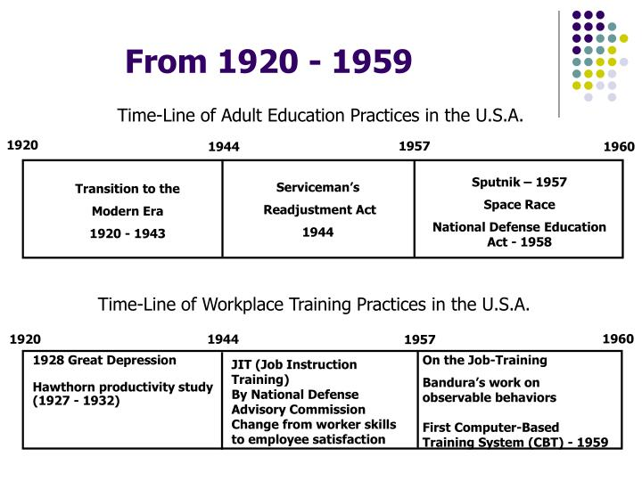 Time-Line of Adult Education Practices in the U.S.A.