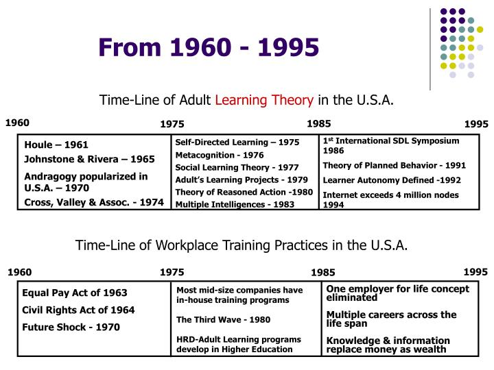 Time-Line of Adult