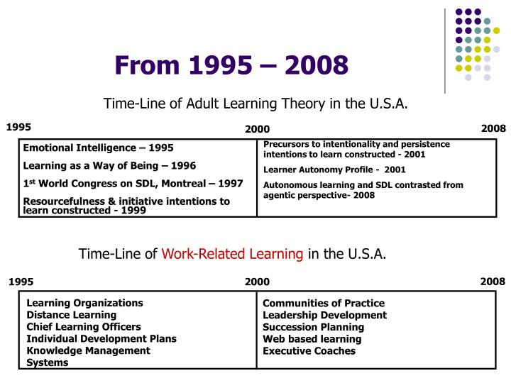 Time-Line of Adult Learning Theory in the U.S.A.