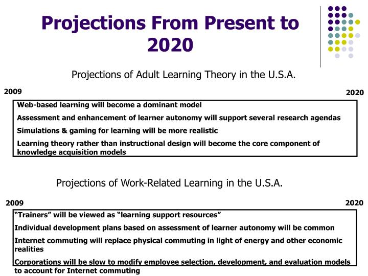 Projections of Adult Learning Theory in the U.S.A.