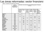 las reas reformadas sector financiero
