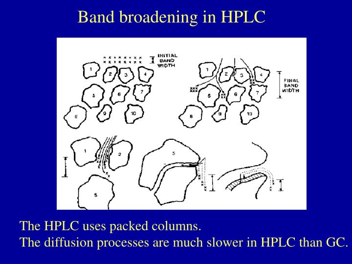 Band broadening in HPLC