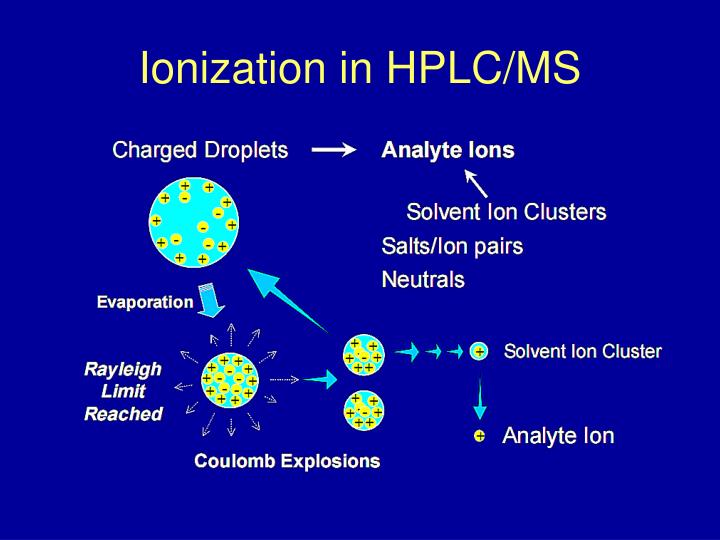 Ionization in HPLC/MS