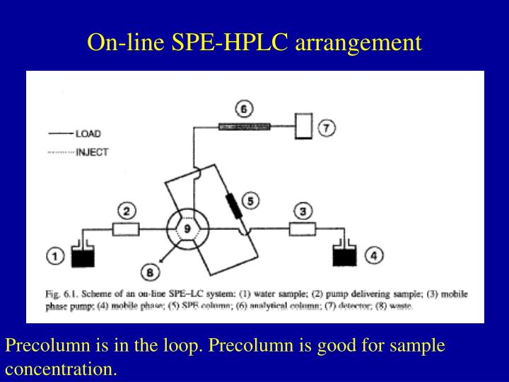 On-line SPE-HPLC arrangement