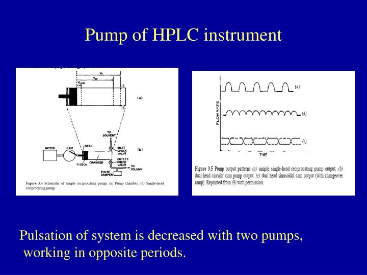 Pump of HPLC instrument