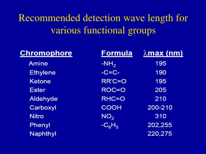 Recommended detection wave length for various functional groups