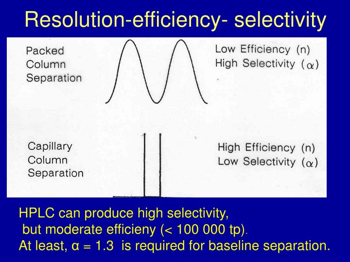 Resolution-efficiency- selectivity