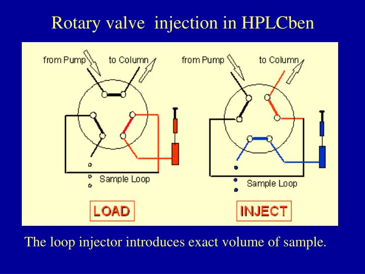 Rotary valve  injection in HPLCben