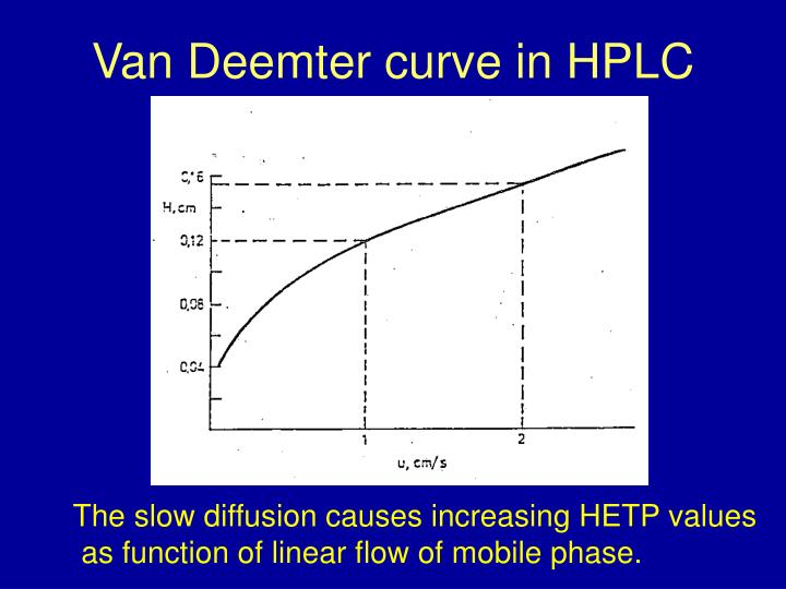 Van Deemter curve in HPLC
