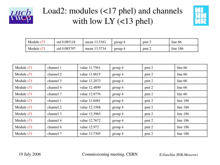 Load2: modules (<17 phel) and channels with low LY (<13 phel)