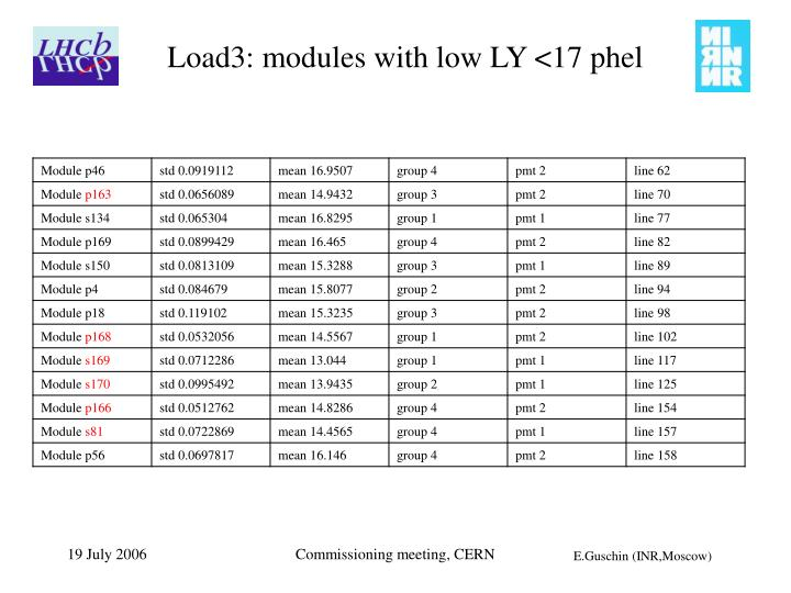 Load3: modules with low LY <17 phel