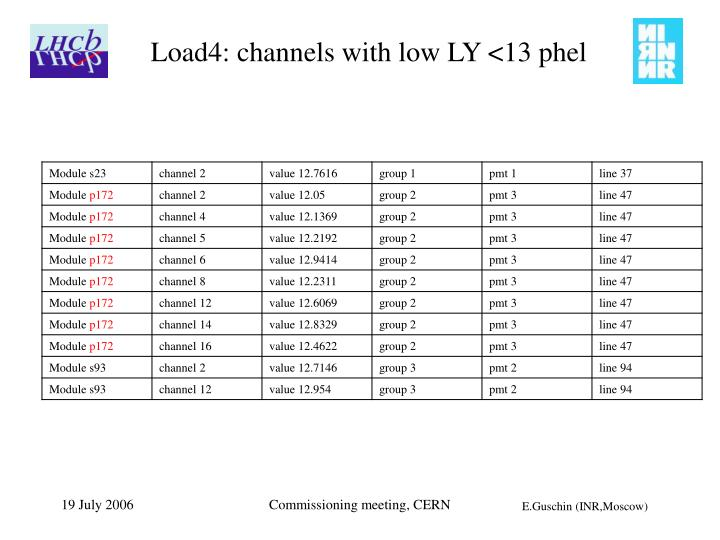 Load4: channels with low LY <13 phel