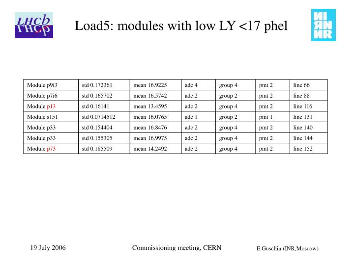 Load5: modules with low LY <17 phel