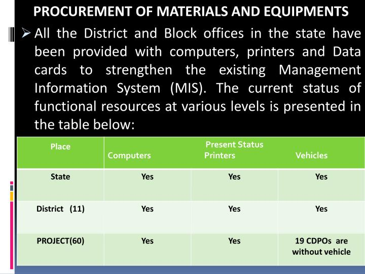 PROCUREMENT OF MATERIALS AND EQUIPMENTS