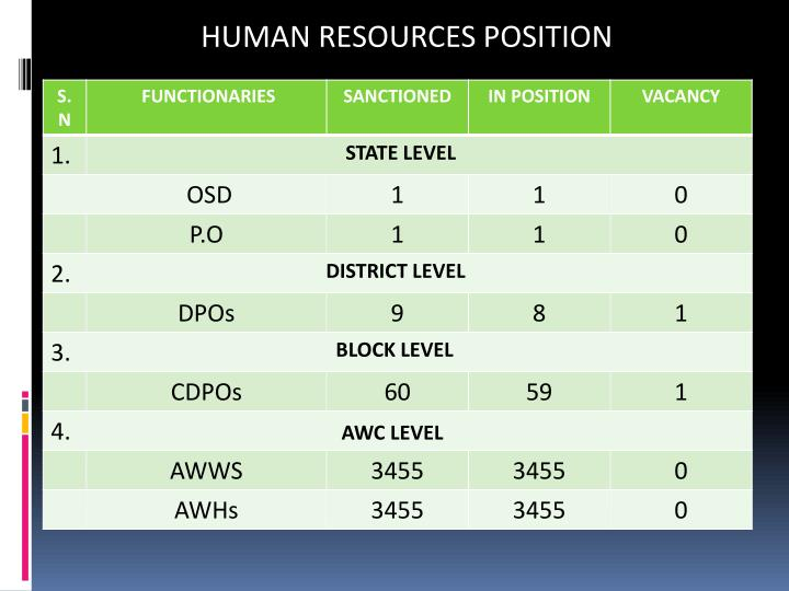 HUMAN RESOURCES POSITION