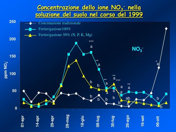 Concentrazione dello ione NO