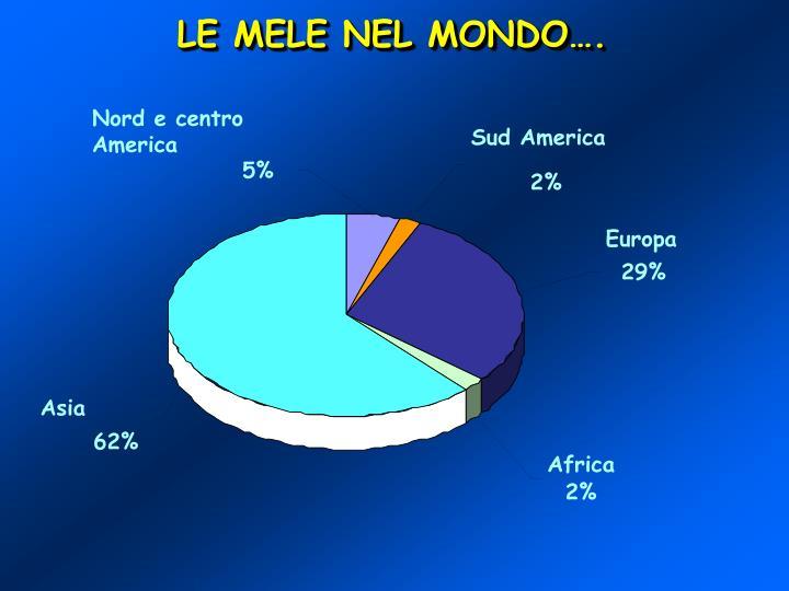 LE MELE NEL MONDO….