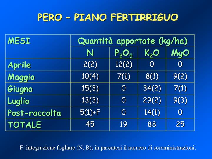 PERO – PIANO FERTIRRIGUO