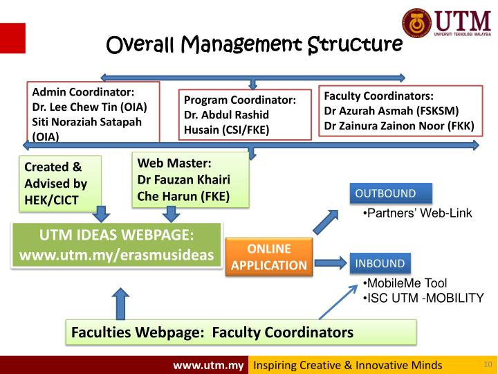 Overall Management Structure