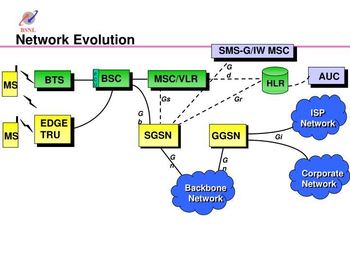 SMS-G/IW MSC