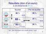 r sultats don d un euro une distance de 20 cm