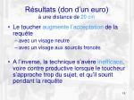 r sultats don d un euro une distance de 20 cm1