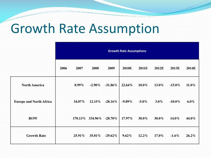 Growth Rate Assumption