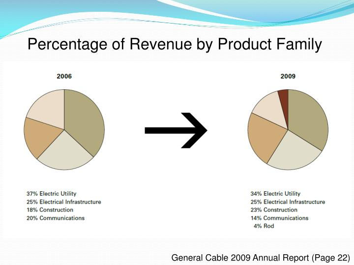 Percentage of Revenue by Product Family