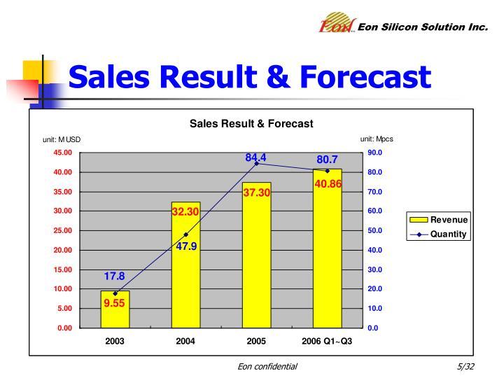 Sales Result & Forecast