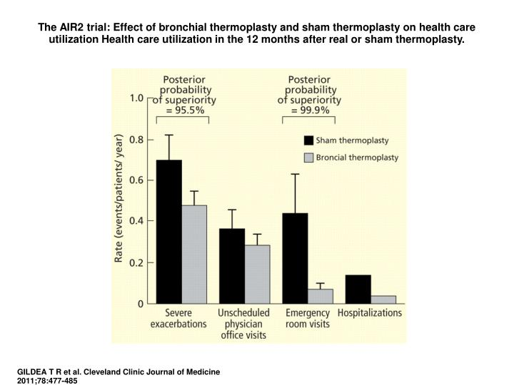 The AIR2 trial: Effect of bronchial thermoplasty and sham thermoplasty on health care utilization Health care utilization in the 12 months after real or sham thermoplasty.