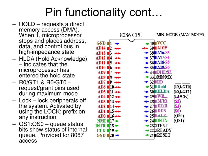 Pin functionality cont…