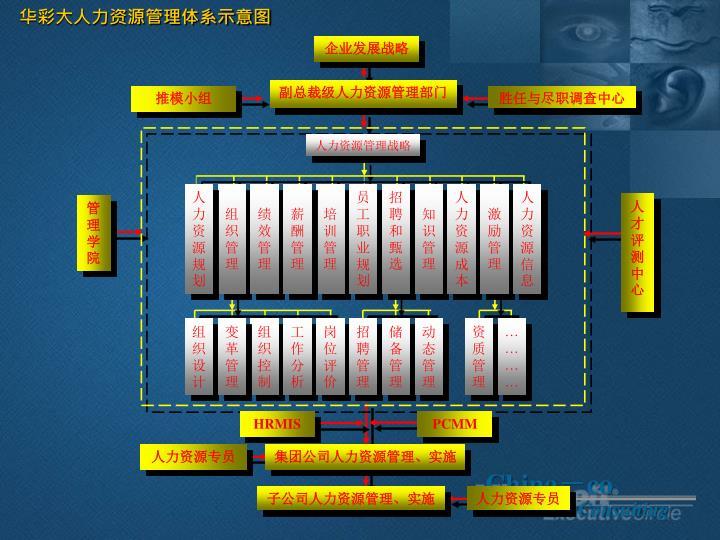华彩大人力资源管理体系示意图