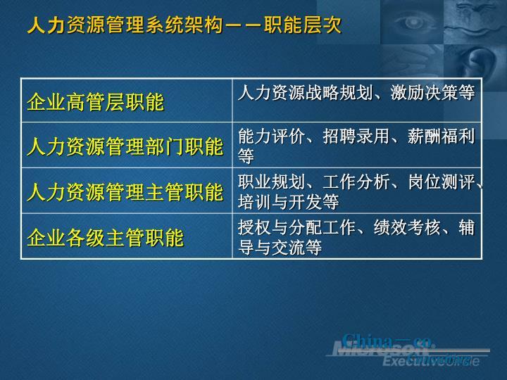 人力资源管理系统架构--职能层次