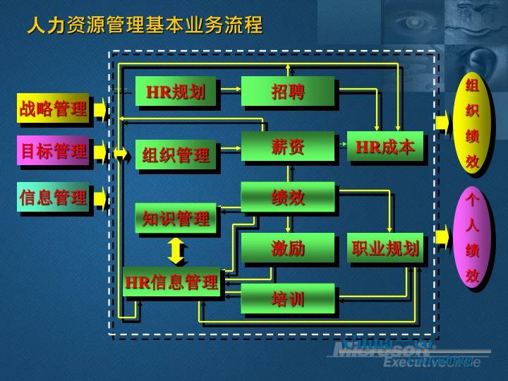 人力资源管理基本业务流程