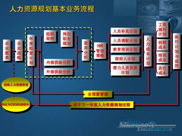 人力资源规划基本业务流程