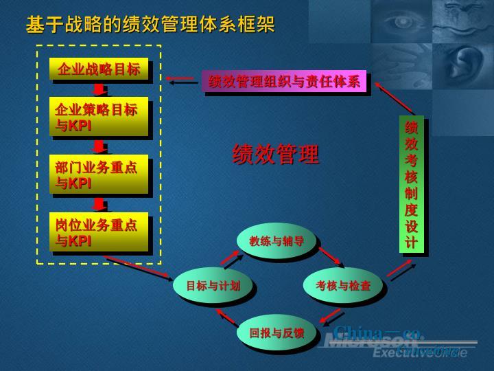 基于战略的绩效管理体系框架