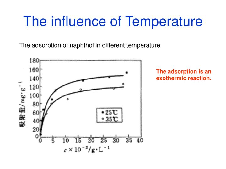 The influence of Temperature