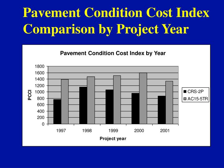 Pavement Condition Cost Index by Year
