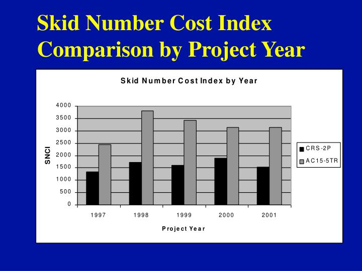 Skid Number Cost Index Comparison by Project Year