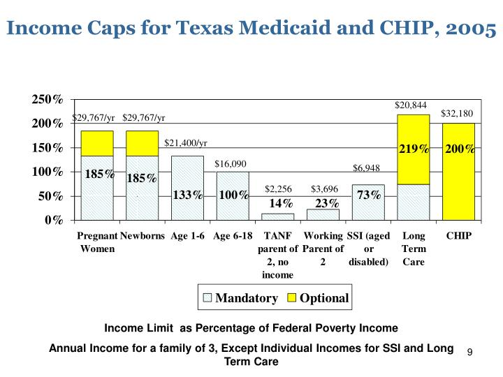 Income Caps for Texas Medicaid and CHIP, 2005