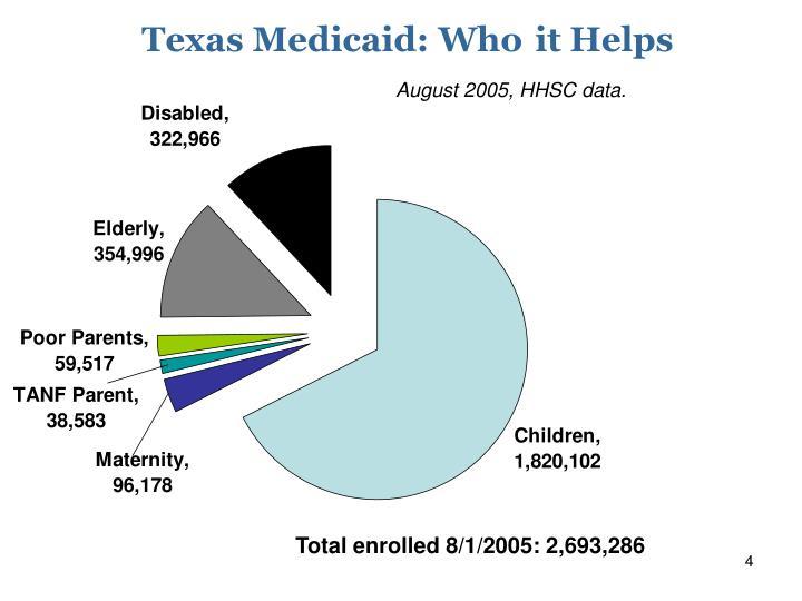Texas Medicaid: Who