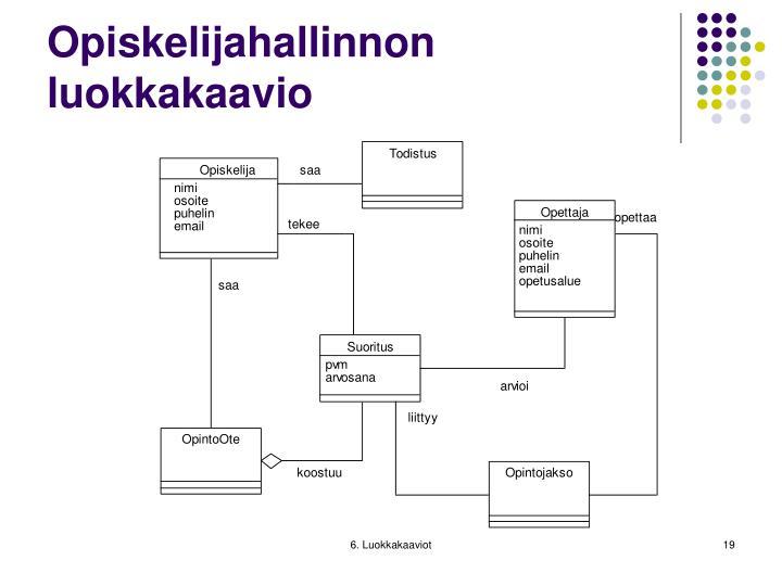Opiskelijahallinnon luokkakaavio